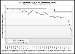 Chavez The Death Of A Populist And His Currency Cato
