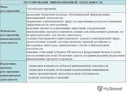 Презентация на тему Государственное регулирование инновационной  7 РЕГУЛИРОВАНИЕ ИННОВАЦИОННОЙ ДЕЯТЕЛЬНОСТИ