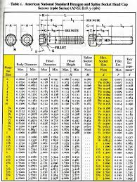 Hardware Size Chart 30 Credible Socket Screw Chart