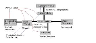 approaches to literary criticism will detail the various  approaches to literary criticism