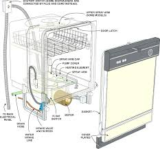 kenmore oven wiring diagram cashewapp co kenmore elite oven wiring diagram impressive dishwasher diagrams regard to pertaining parts attractive