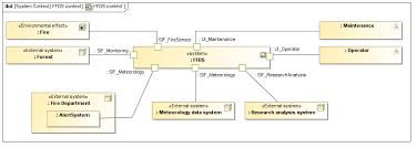 systemcontext model based systems engineering extended system context sysml ffds example