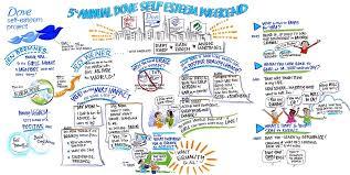 Self Esteem Chart Dove Self Esteem Weekend The Graphicdistillery The