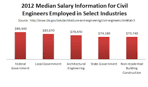 architectural engineering salary range. Masters In Civil Engineering Campus Programs Salary Range Architectural Engineering Salary Range R