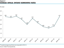 Chapter Iv Borrowing And Debt Management Ontario Ca