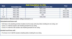 Roof Insulation R Value Chart Maryland Insulation R Value Requirements For Md Injection