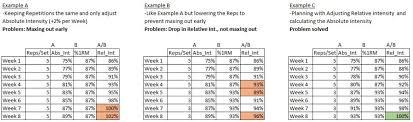 Relative Intensity Asp Training
