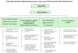 Структура государственной организации курсовая cкачать Основные принципы аппарата формирование имиджа структур готовая Курсовая В первой главе изложены понятия государственной власти а также деятельность его