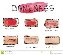 Watercolour Slices Of Beef Steak Meat Doneness Chart