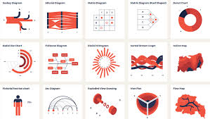 Visualizing Different Data Visualizations Center For Data