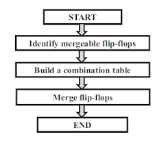 Flip Flop Chart Flow Chart Of Proposed Method 1 To Facilitate The