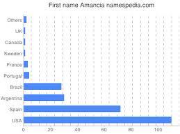 Amancia - naam, betekenis en oorsprong