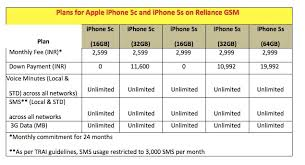 Iphone Price Chart In India Iphone 5s Iphone 5c Free On A Contract India Plans