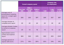 espense report how much do expense reports really cost a company