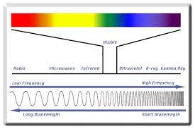 Electromagnetic Chart Electromagnetic Spectrum Chart Daniel Bennett