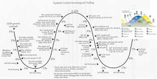 Cyclical Investing And Trading Chart Trading Correlation Manager Understanding How Capital Rotates