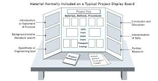 Science Fair Board Template Science Project Poster Layout