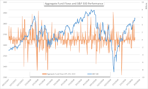 Stock Market Fund Flows Suggest S P 500 Sentiment Remains
