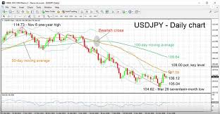Usd Jpy Daily Chart Usd Jpy Daily Chart With Technical Indicators April 02