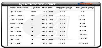 Brazing Tip Chart Torch Tip Size Reference Guide For Brazing In 2019