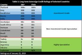 Chart Of Credit Rating Scores Uzbekistans Star Appears In The Credit Rating Universe