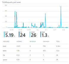 Explaination Of Azure Storage Account Total Request Chart