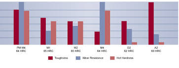 High Speed Steel Tool Steel M4 Hc Technical Data