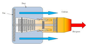 applied physics tutorial 5 the jet engine drives a large fan in a duct and large amounts of cold air are moved backwards out being heated in the largest turbofans the hot gases