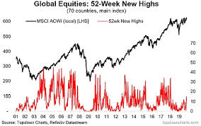 Stock Market 52 Week Chart The Signals Are Loud And Clear A New Bull Market Is