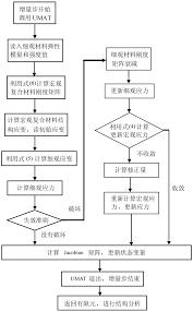 Um Chart Flow Chart Of Um A T User Sub Routi Ne Download Scientific