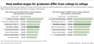 technology a heart keith s bellevue college blog chart showing that bellevue college graduates median income is highest of all baccalaureate graduates in