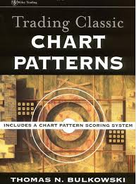 Classic Chart Patterns Poster Something Interesting To Read Forex Market Trading