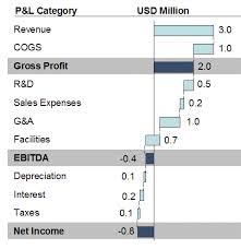 Waterfall Chart Ppt Income Statement Waterfall Chart Daily Dose Of Excel
