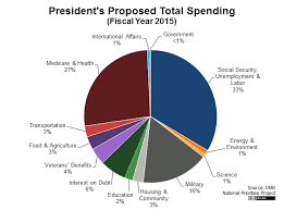 Federal Budget Spending Pie Chart Presidents 2015 Budget In Pictures