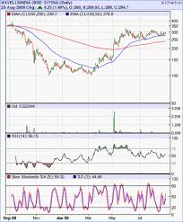 Icharts In Charts Old Html Stock Market Charts India Mutual Funds Investment Stock