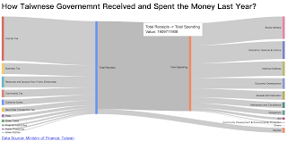 How To Create An Interactive Sankey Diagram Without Complex