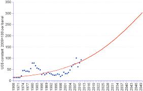 Crude Oil Price Chart 100 Years Crude Oil Price
