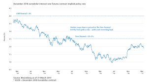 Eurodollar Futures And The Fed Funds Rate Pimco