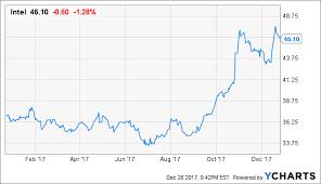 Intel Stock Quote