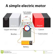 Electric motor animation Electromagnet Simple Electric Motor Rectangular Loop Of Wire Is Sitting Inside Magnetic Field Commutator Circular Metal Ring That Is Split Into Two Halves Educypedia Karadimovinfo Simple Electric Motor Vector Diagram Stock Vector Illustration Of