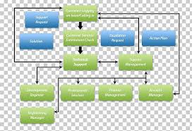 Service Request Flow Chart Flowchart Business Process Customer Service Process Flow