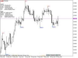Forex Chart Pattern Indicator Free Download Japanese Candlestick Patterns Indicator For Metatrader 5