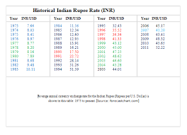 Indian Rupee Vs Dollar History Currency Exchange Rates