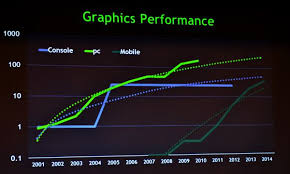 Mobile Gpu Chart Mobile Gpu Performance To Be On Par With Console Power By