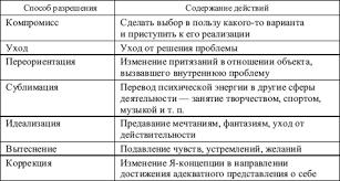 Формы проявления и способы разрешения внутриличностных конфликтов  Формы проявления и способы разрешения внутриличностных конфликтов