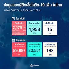 ศบค.พบผู้ติดเชื้อโควิดรายใหม่ 2,179 รายในปท. 2,149-ตรวจเชิงรุก 25-ตปท.5,ตาย  15 : อินโฟเควสท์