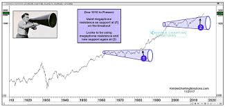 Dow Jones Industrial Average 100 Year Chart Bullish Patterns