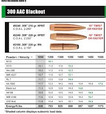 300 Blackout Twist Rate Chart 300 Aac Blackout Reloading Reloading Data Reloading