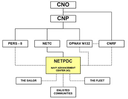 Netpdc Departments