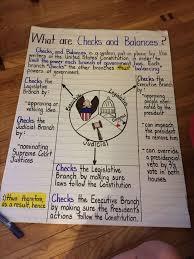 Checks And Balances Anchor Chart Teaching Social Studies